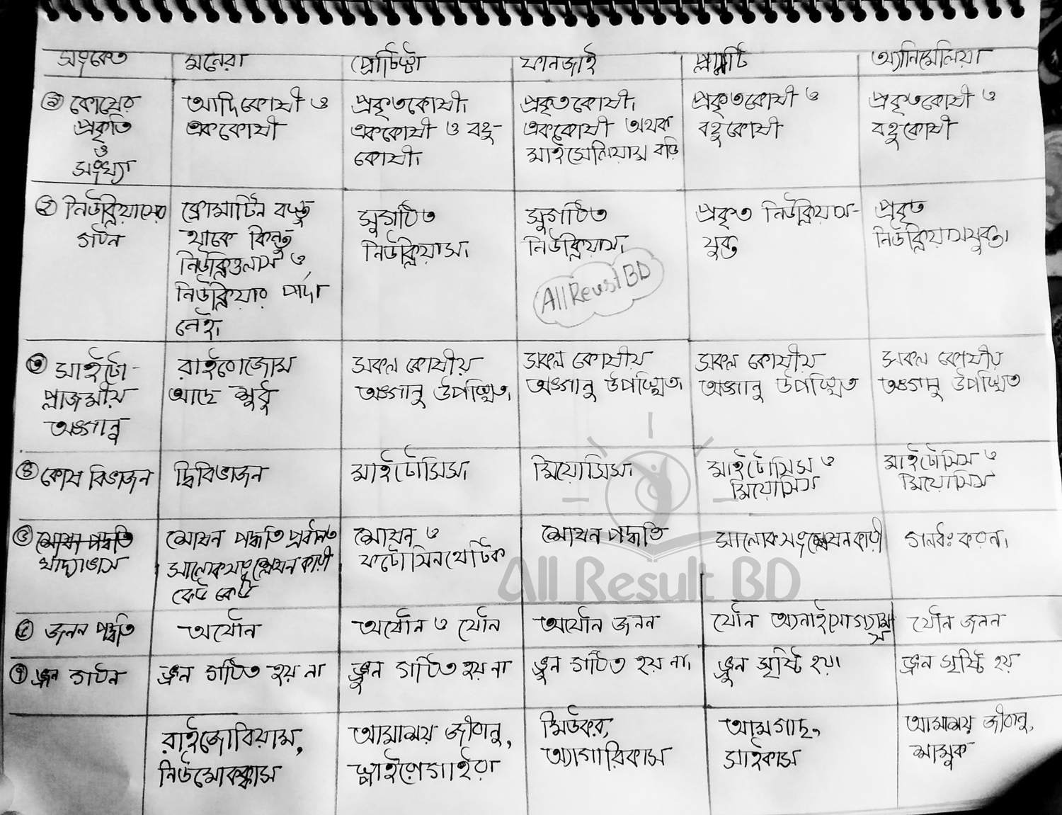 2nd Week Class 9 Assignment Answer 2021 All Subject